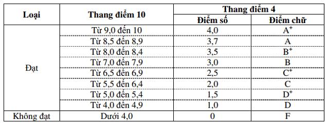 cách chuyển đổi điểm từ hệ 10 sang hệ 4